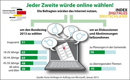 Infografik_Forsa_Umfrage_Demokratie_und_IT